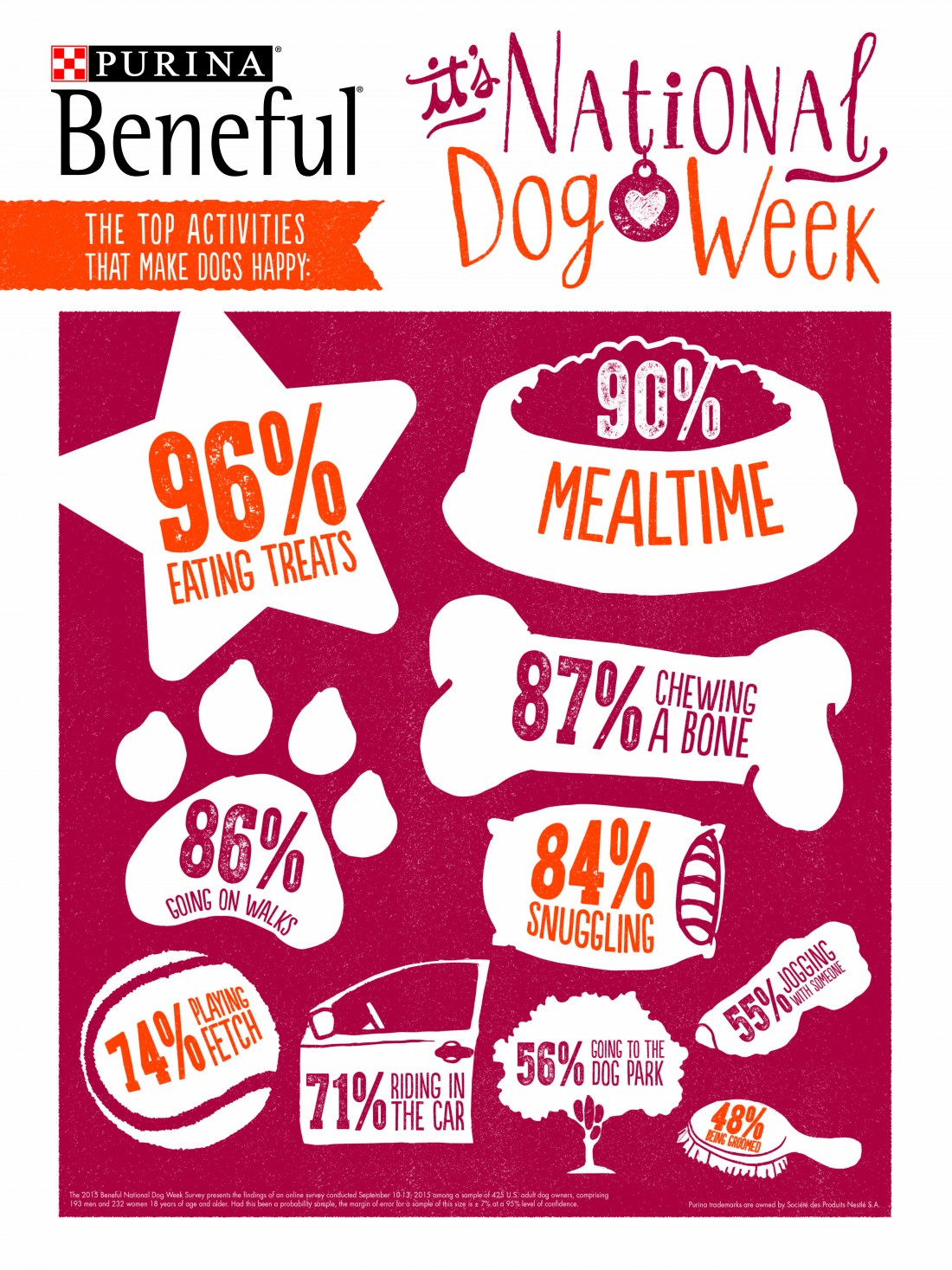 National Dog Week Infographic